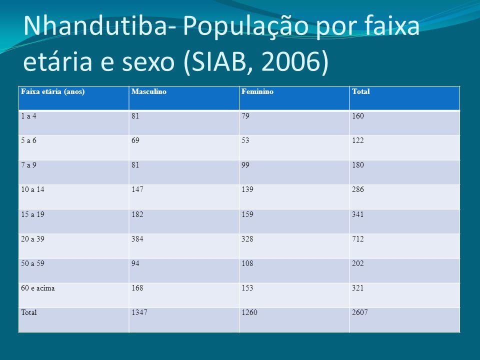 Nhandutiba- População por faixa etária e sexo (SIAB, 2006)
