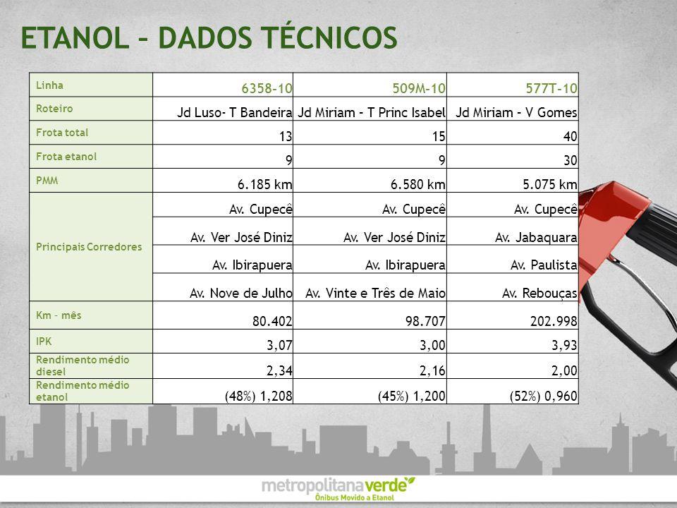 ETANOL – DADOS TÉCNICOS