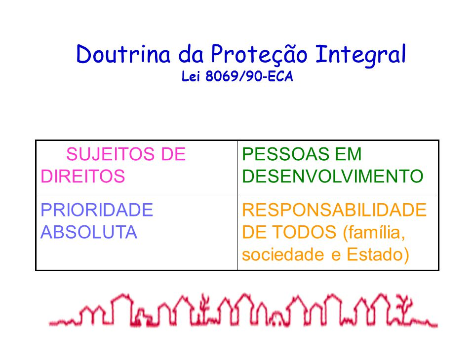Doutrina da Proteção Integral Lei 8069/90-ECA