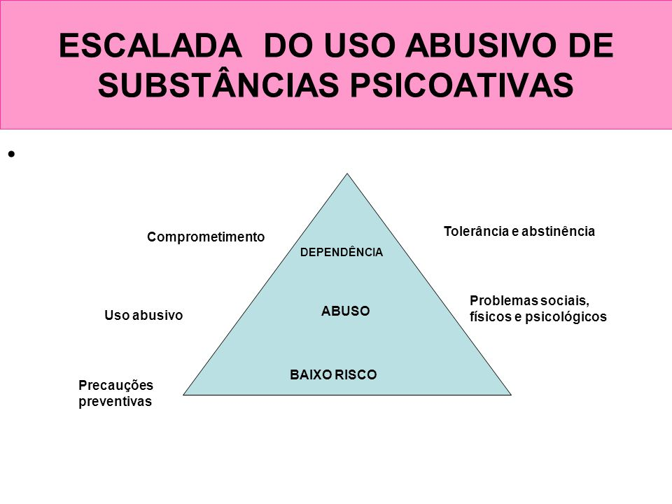 ESCALADA DO USO ABUSIVO DE SUBSTÂNCIAS PSICOATIVAS