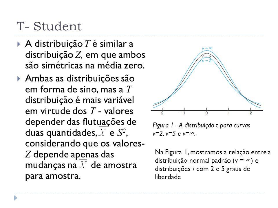 T- Student A distribuição T é similar a distribuição Z, em que ambos são simétricas na média zero.