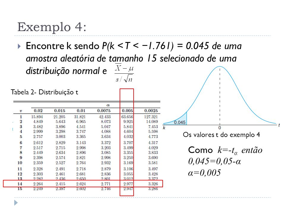 Exemplo 4: Encontre k sendo P(k < T < −1.761) = 0.045 de uma amostra aleatória de tamanho 15 selecionado de uma distribuição normal e.