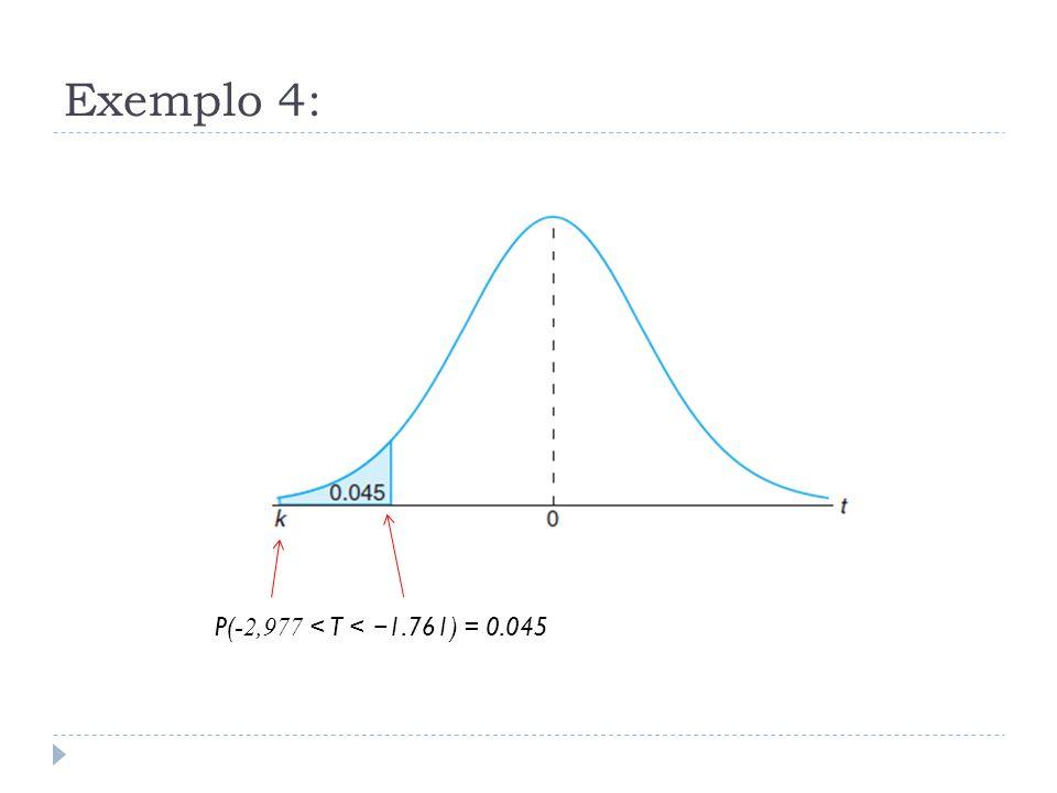 Exemplo 4: P(-2,977 < T < −1.761) = 0.045