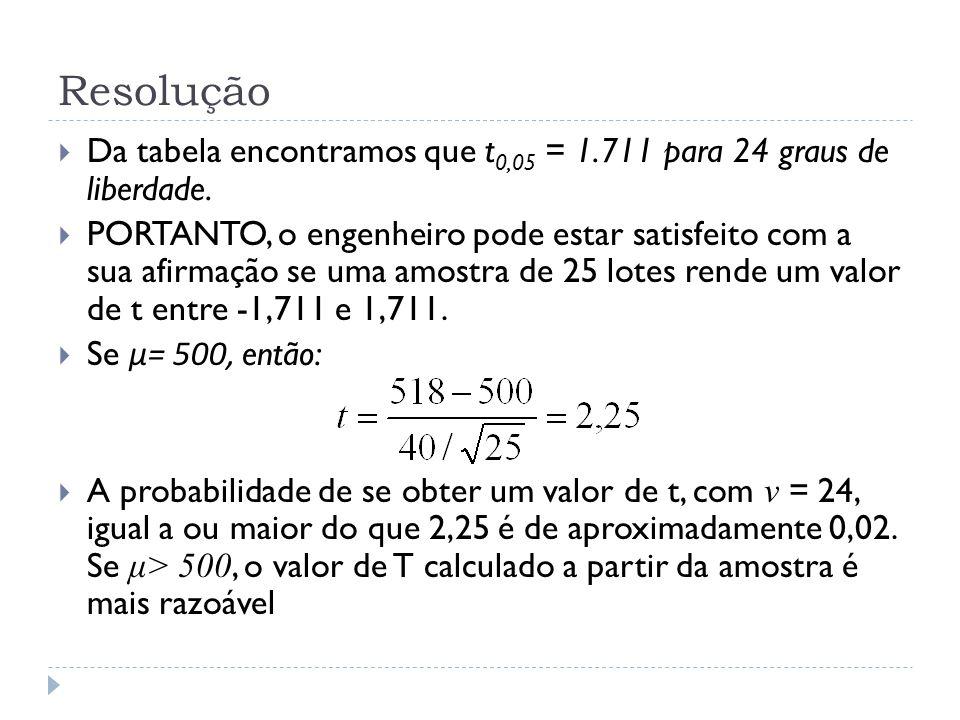 Resolução Da tabela encontramos que t0,05 = 1.711 para 24 graus de liberdade.