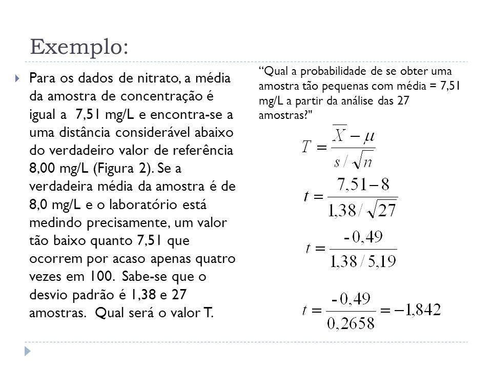 Exemplo: Qual a probabilidade de se obter uma amostra tão pequenas com média = 7,51 mg/L a partir da análise das 27 amostras