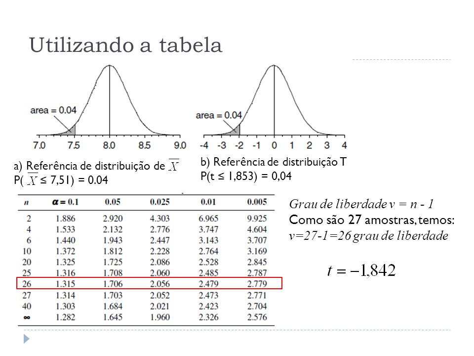 Utilizando a tabela Grau de liberdade ν = n - 1