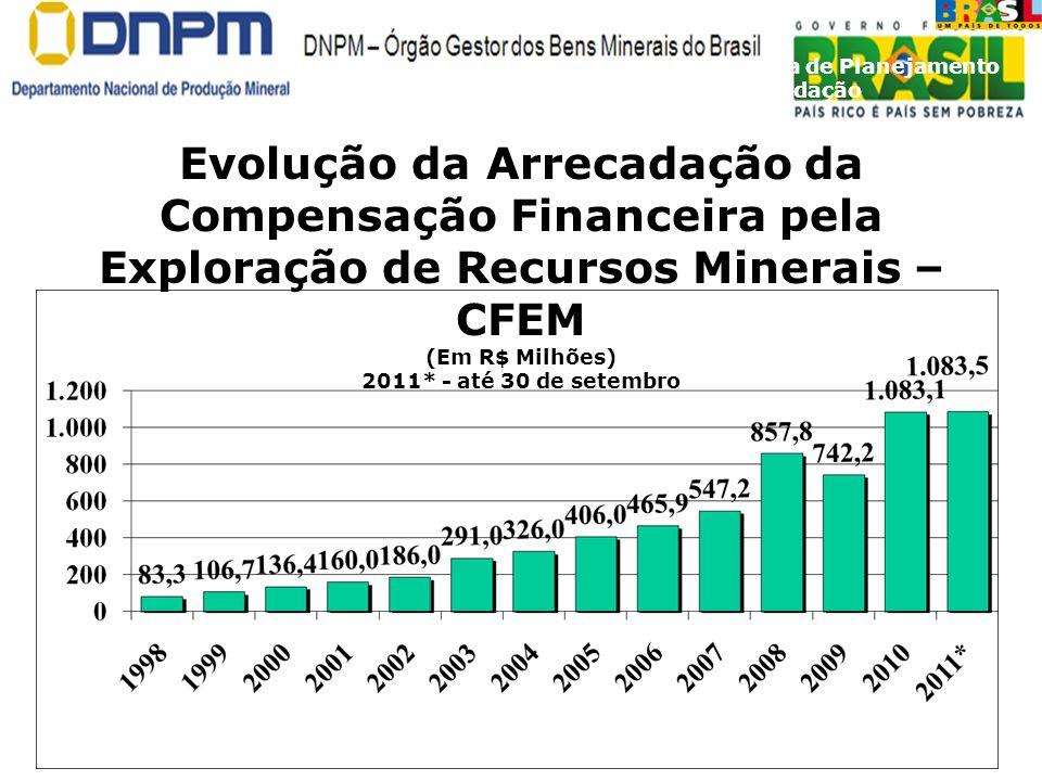 Evolução da Arrecadação da Compensação Financeira pela Exploração de Recursos Minerais – CFEM (Em R$ Milhões) 2011* - até 30 de setembro