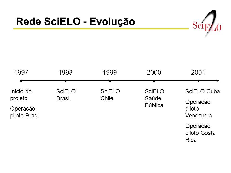 Rede SciELO - Evolução 1997 1998 1999 2000 2001 Inicio do projeto
