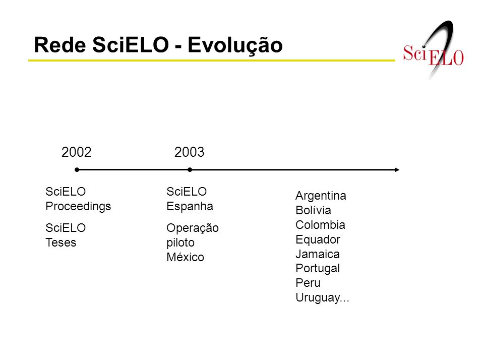 Rede SciELO - Evolução 2002 2003 SciELO Proceedings SciELO Teses