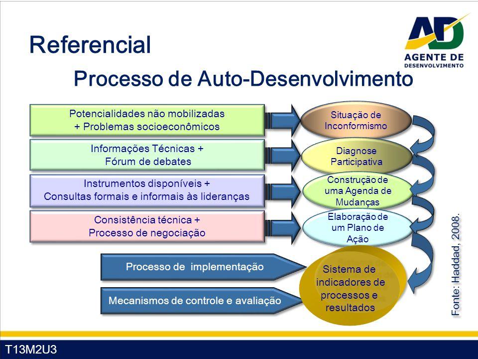 Processo de Auto-Desenvolvimento