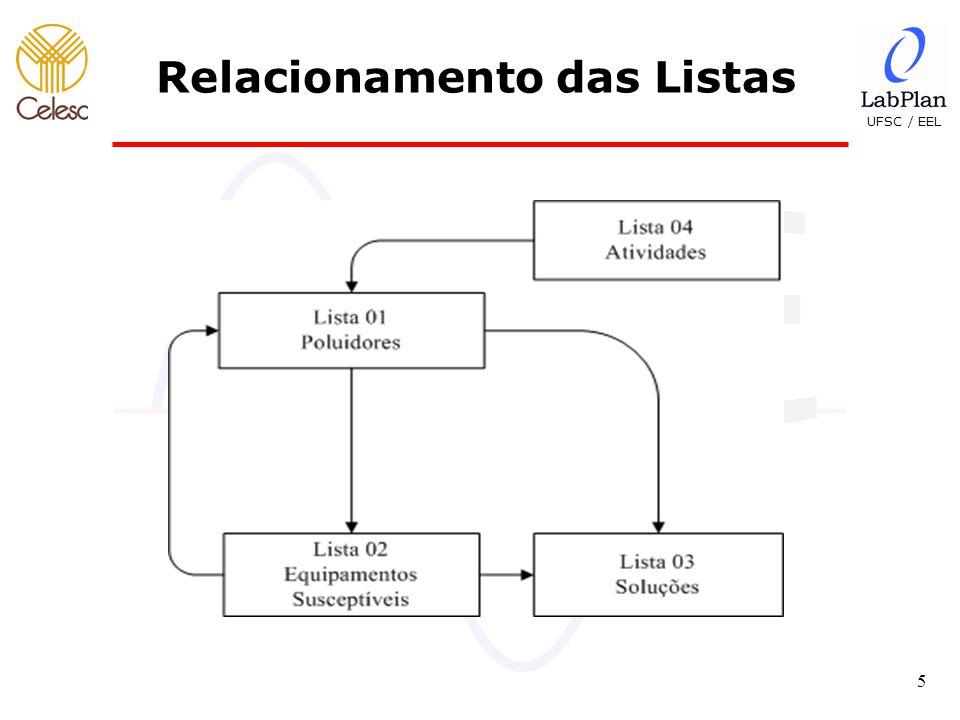 Relacionamento das Listas