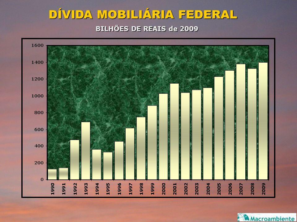 DÍVIDA MOBILIÁRIA FEDERAL
