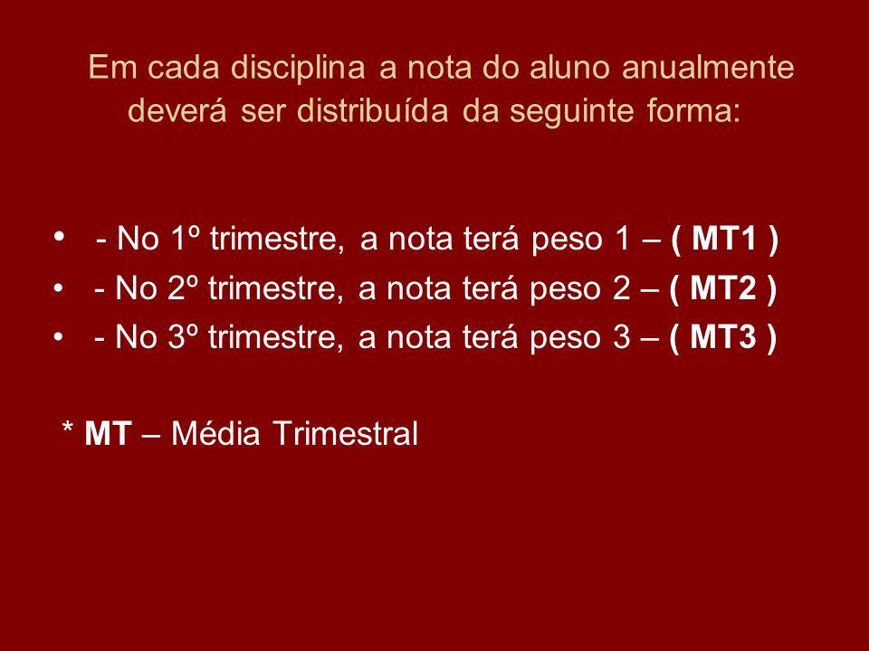 Em cada disciplina a nota do aluno anualmente deverá ser distribuída da seguinte forma: