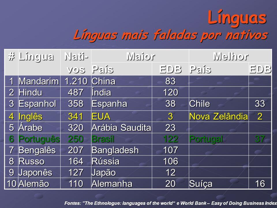 Línguas Línguas mais faladas por nativos