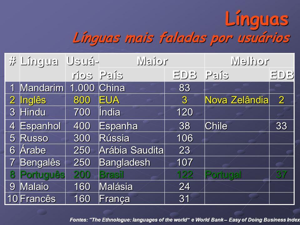 Línguas Línguas mais faladas por usuários