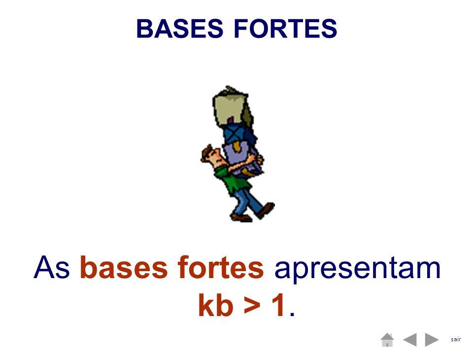 As bases fortes apresentam kb > 1.