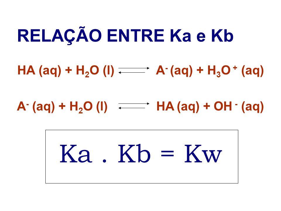 Ka . Kb = Kw RELAÇÃO ENTRE Ka e Kb