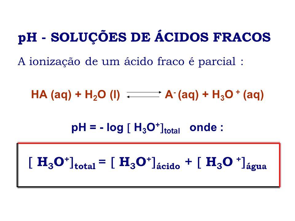 pH - SOLUÇÕES DE ÁCIDOS FRACOS