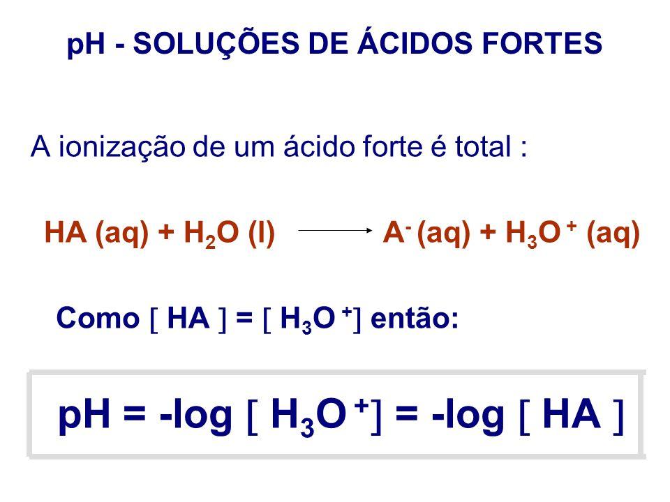 pH - SOLUÇÕES DE ÁCIDOS FORTES