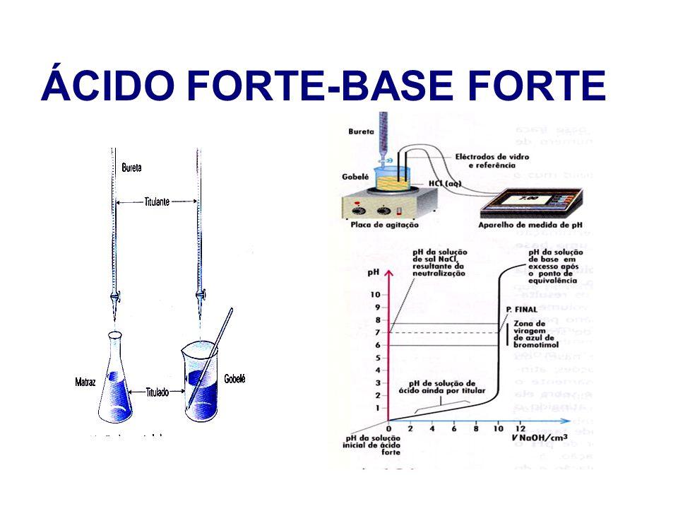 ÁCIDO FORTE-BASE FORTE