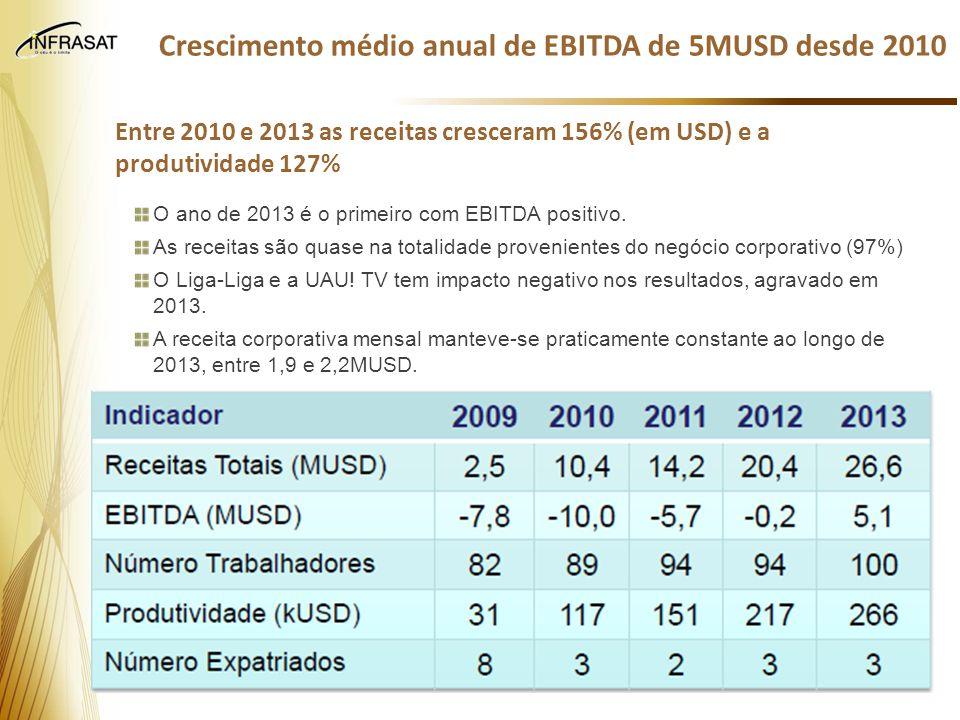 Crescimento médio anual de EBITDA de 5MUSD desde 2010