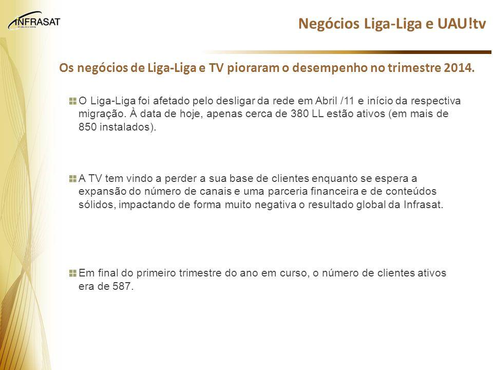 Negócios Liga-Liga e UAU!tv