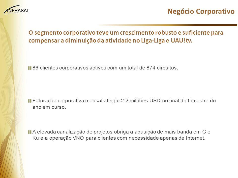 Negócio Corporativo O segmento corporativo teve um crescimento robusto e suficiente para compensar a diminuição da atividade no Liga-Liga e UAU!tv.
