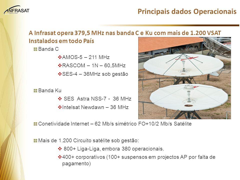 Principais dados Operacionais