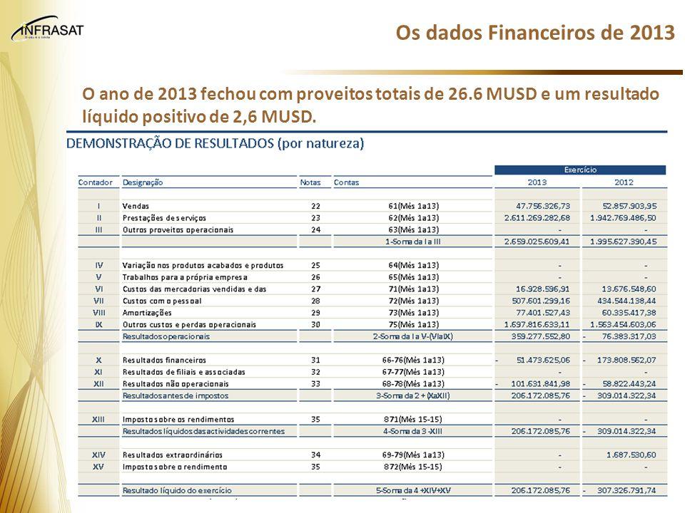 Os dados Financeiros de 2013
