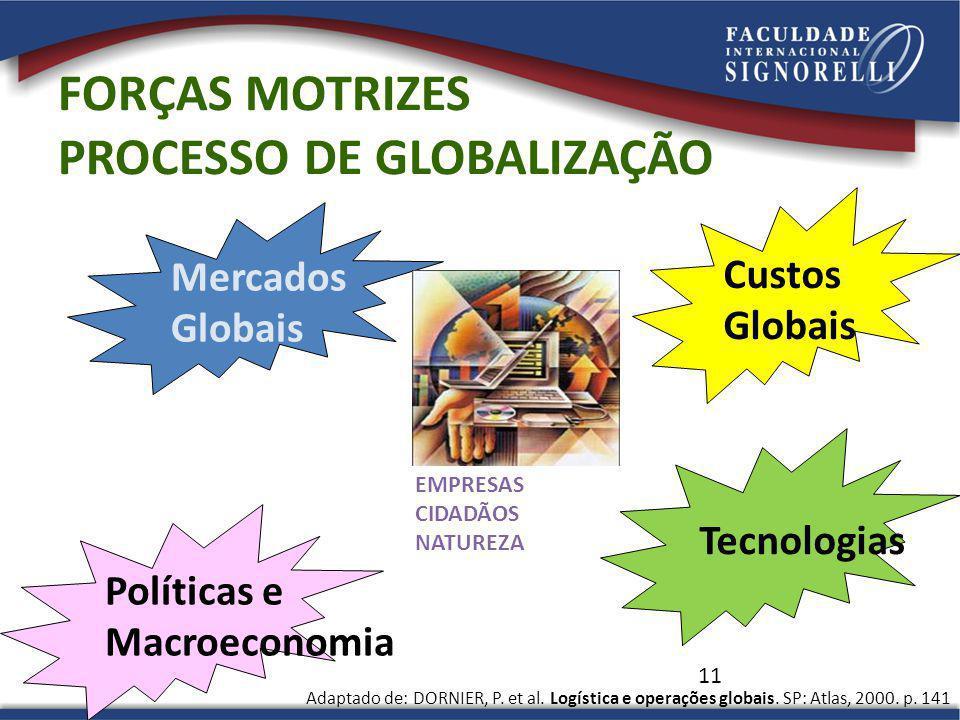 PROCESSO DE GLOBALIZAÇÃO