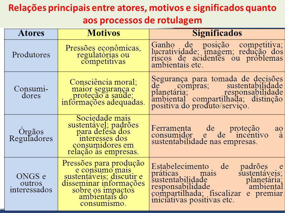 Relações principais entre atores, motivos e significados quanto aos processos de rotulagem