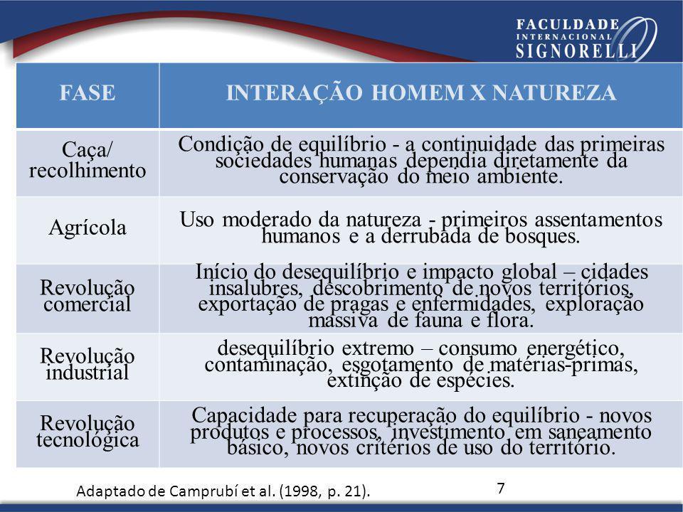 INTERAÇÃO HOMEM X NATUREZA