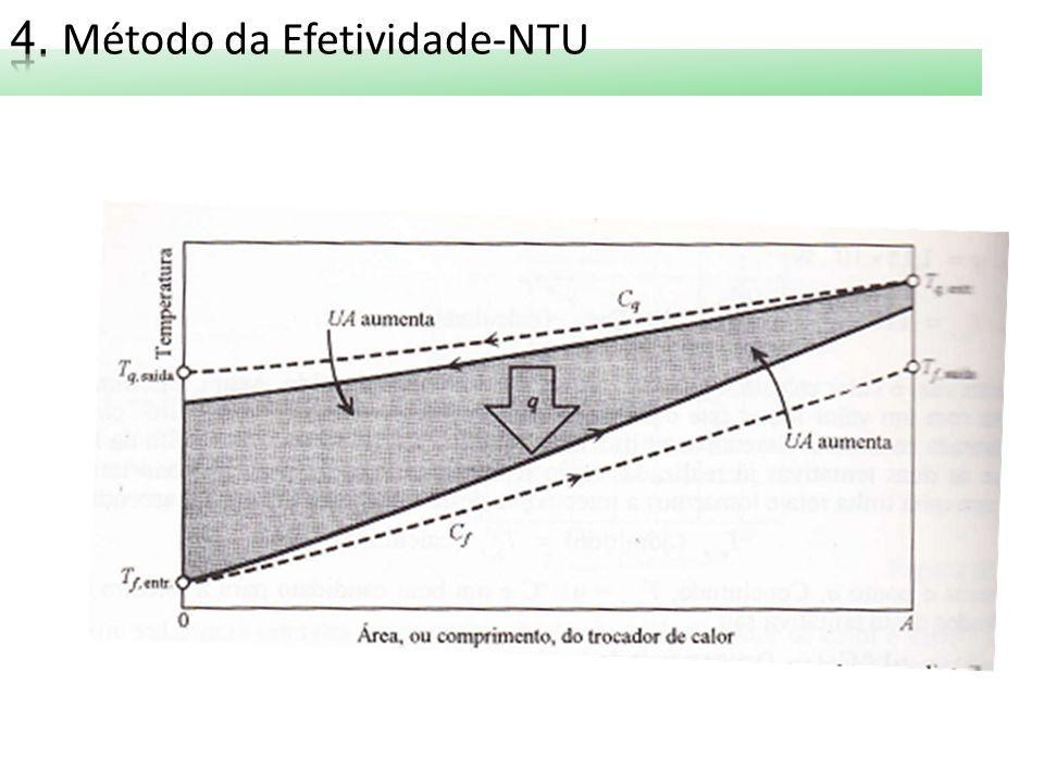 4. Método da Efetividade-NTU