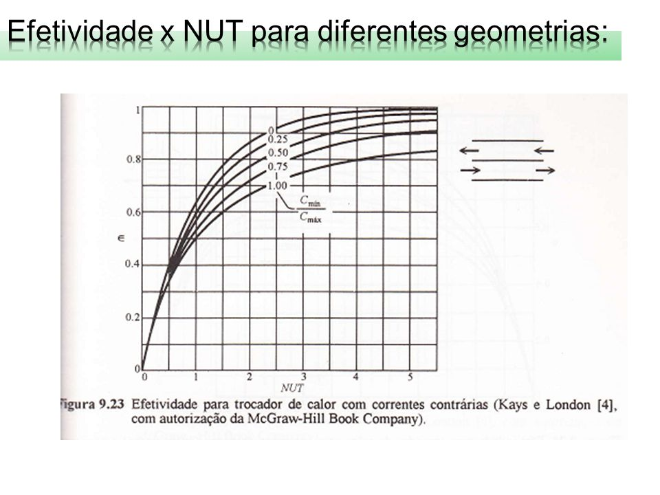 Efetividade x NUT para diferentes geometrias: