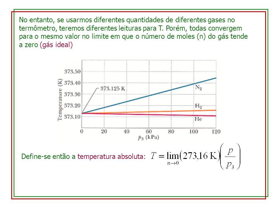 No entanto, se usarmos diferentes quantidades de diferentes gases no termômetro, teremos diferentes leituras para T. Porém, todas convergem para o mesmo valor no limite em que o número de moles (n) do gás tende a zero (gás ideal)