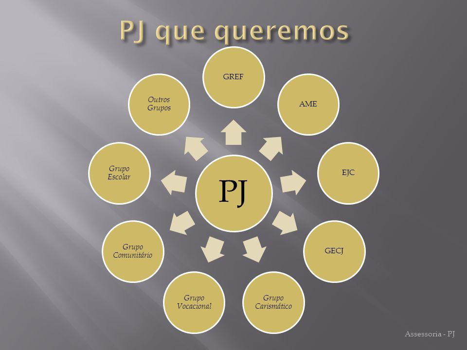 PJ PJ que queremos GREF Outros Grupos AME Grupo Escolar EJC
