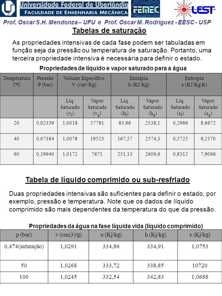 Tabela de líquido comprimido ou sub-resfriado