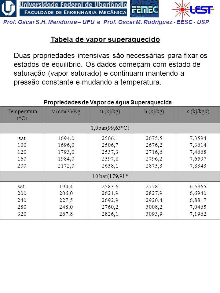 Tabela de vapor superaquecido