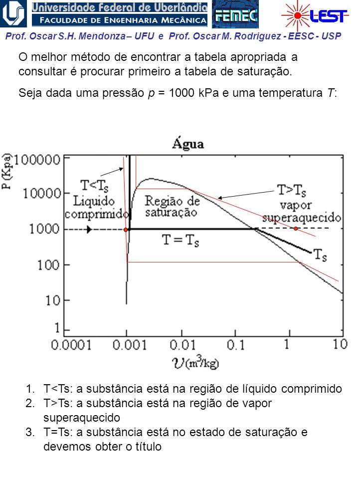 O melhor método de encontrar a tabela apropriada a consultar é procurar primeiro a tabela de saturação.