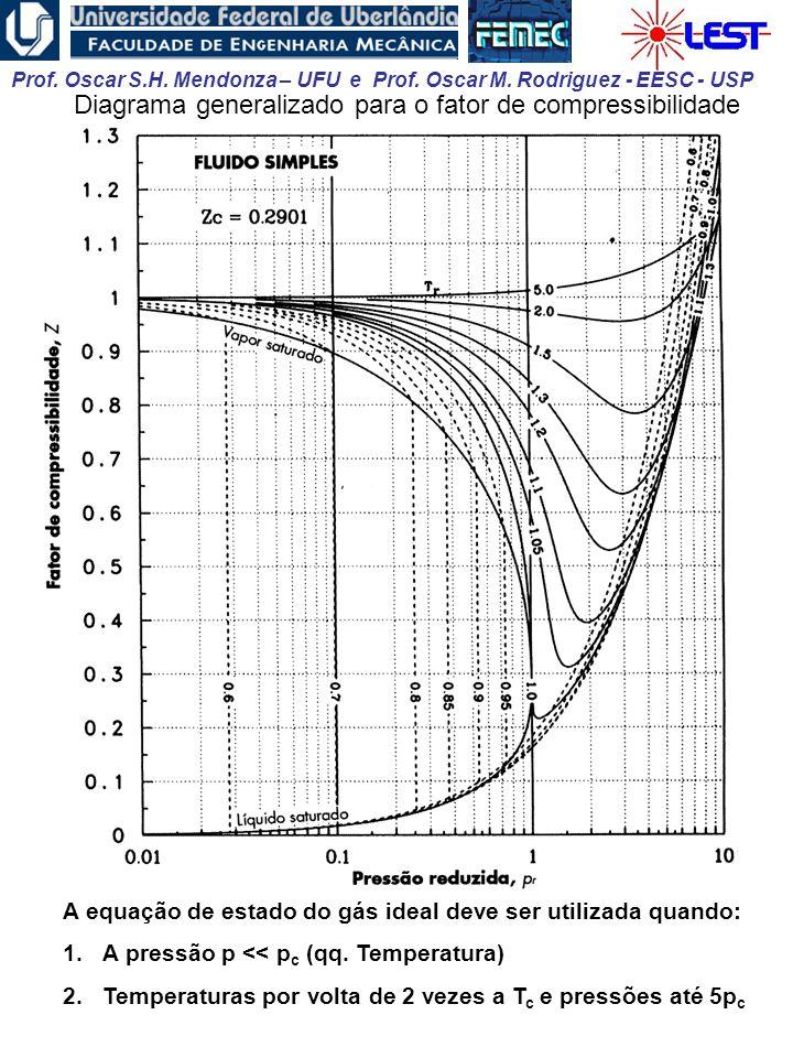 Diagrama generalizado para o fator de compressibilidade