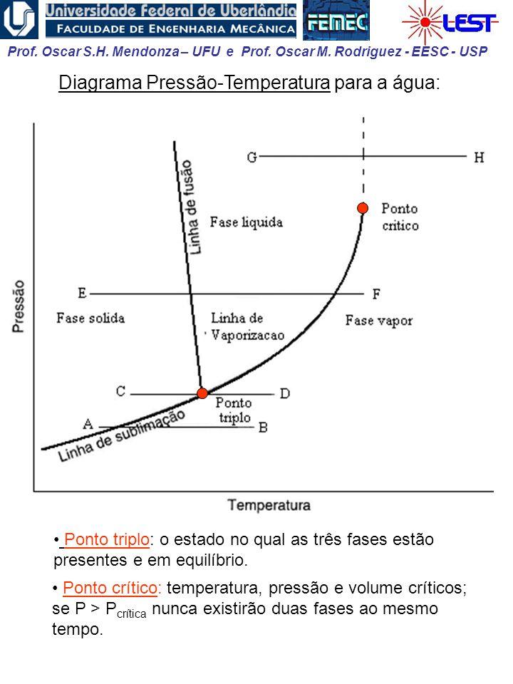 Diagrama Pressão-Temperatura para a água: