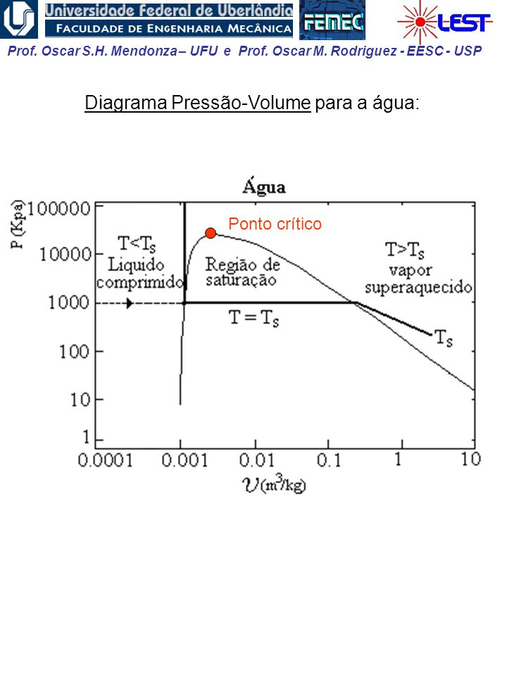 Diagrama Pressão-Volume para a água: