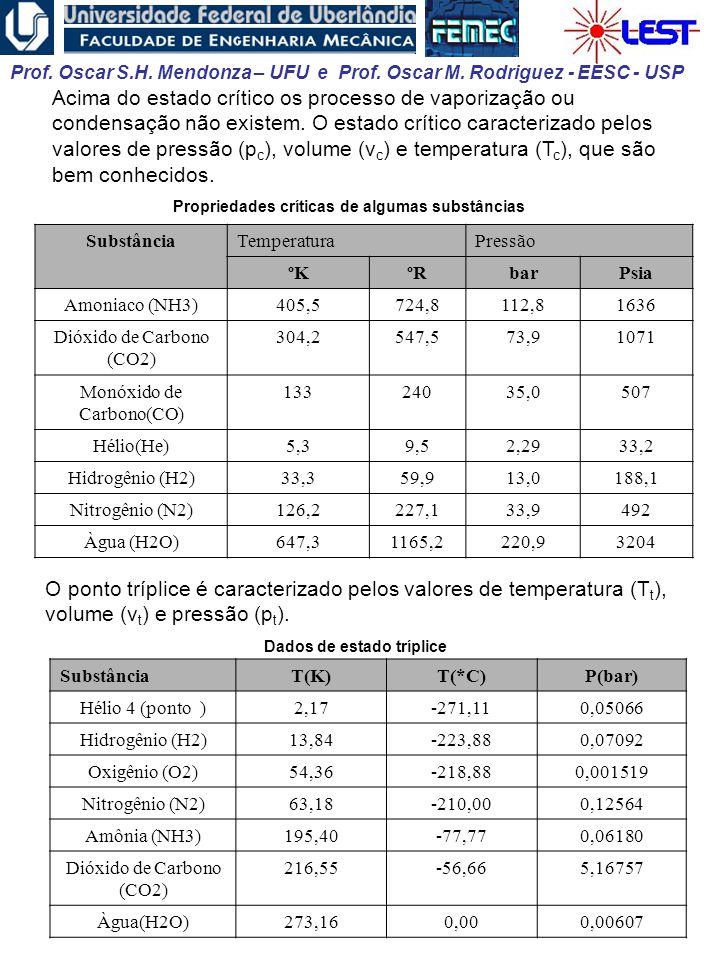 Acima do estado crítico os processo de vaporização ou condensação não existem. O estado crítico caracterizado pelos valores de pressão (pc), volume (vc) e temperatura (Tc), que são bem conhecidos.