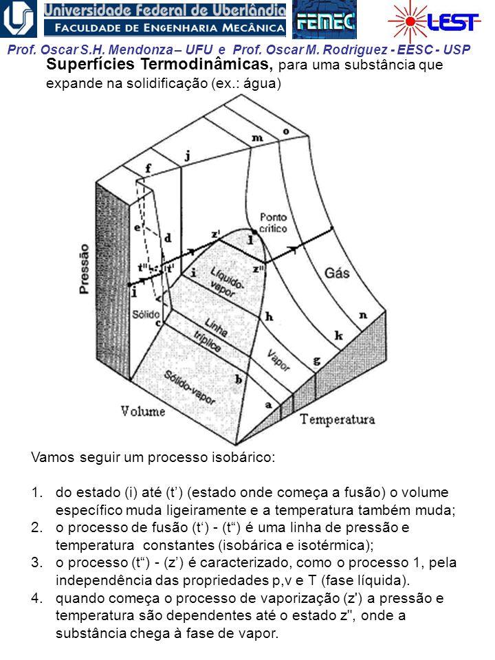 Superfícies Termodinâmicas, para uma substância que expande na solidificação (ex.: água)