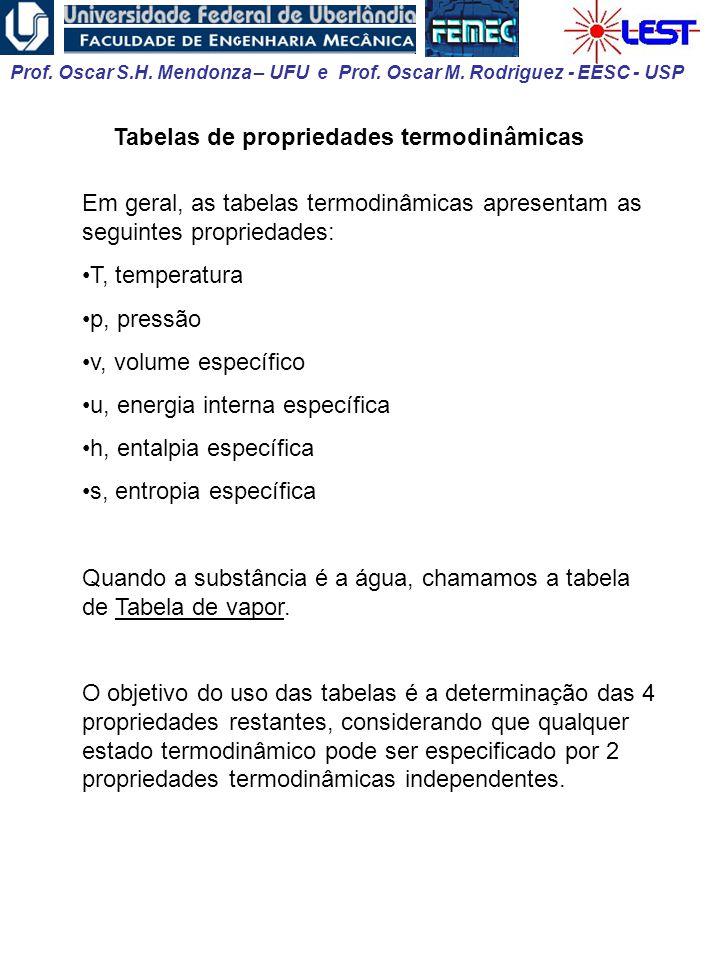 Tabelas de propriedades termodinâmicas