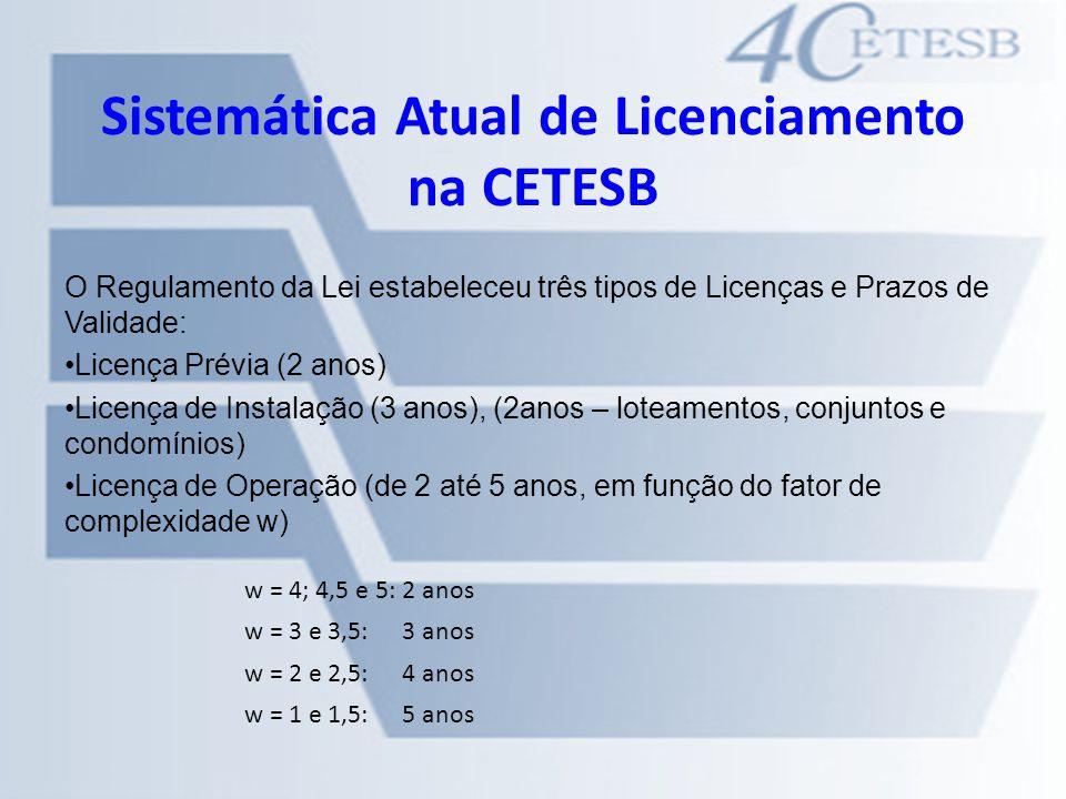 Sistemática Atual de Licenciamento na CETESB