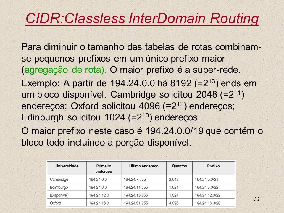 CIDR:Classless InterDomain Routing