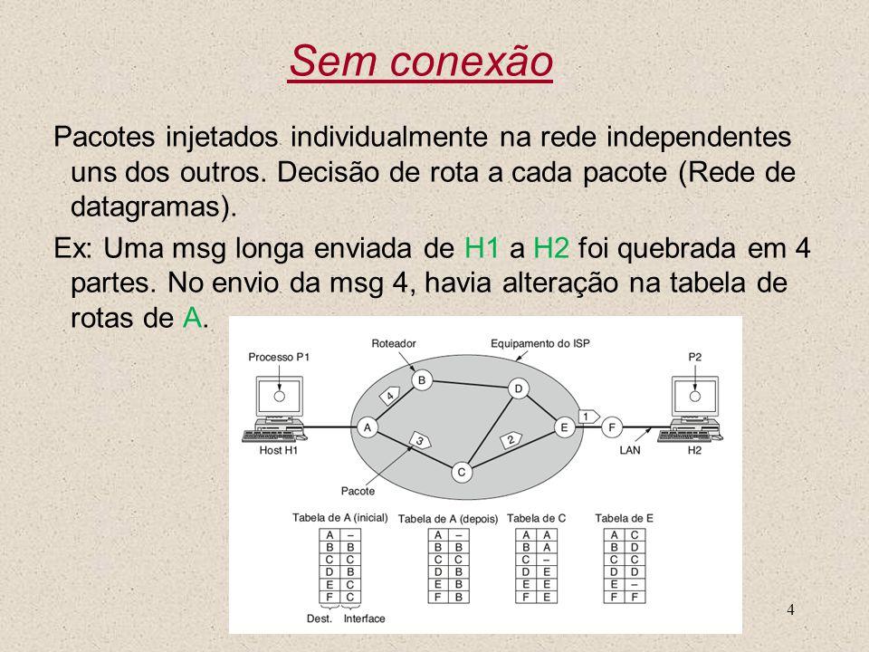 Sem conexão Pacotes injetados individualmente na rede independentes uns dos outros. Decisão de rota a cada pacote (Rede de datagramas).