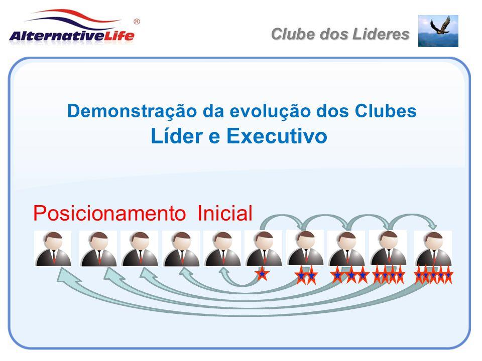 Demonstração da evolução dos Clubes
