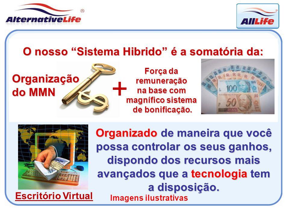 + O nosso Sistema Hibrido é a somatória da: Organização do MMN